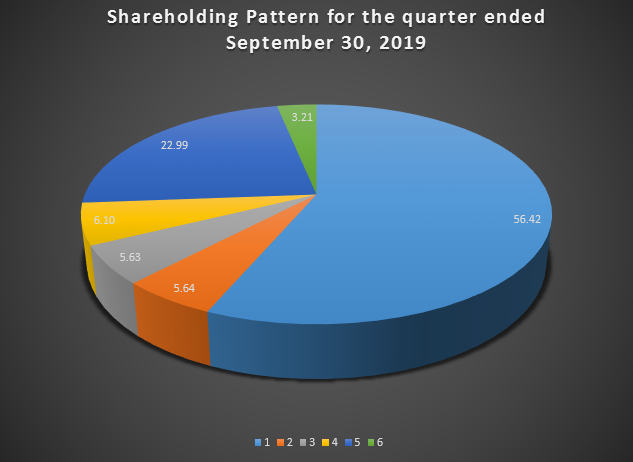shareholding Eng 2018